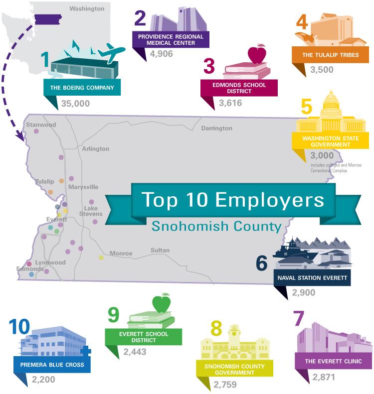 https://www.economicalliancesc.org/industry-and-major-employers/