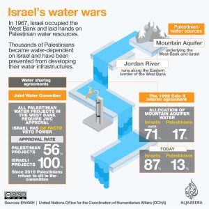 Table illustrating the Israeli restriction of water to Palestine.