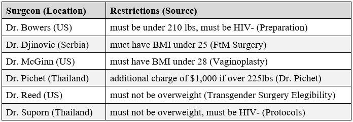 table compiled by the author showing examples of restrictions imposed by surgeons, including HIV status and weight