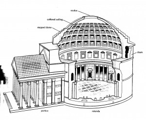 Pantheon (cut-away view). Roman domed structure.